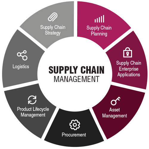 a49fb8d3e8135 Supply chain management is essential for the competitiveness of virtually  all internationally working companies.