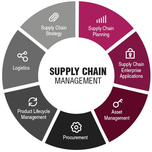 Hasil gambar untuk supply chain management